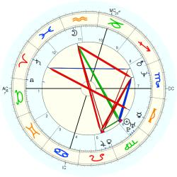 UFO Sighting 14243 - natal chart (Placidus)