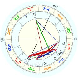 Cynthia Joan Smith - natal chart (Placidus)