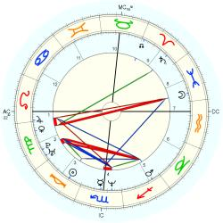 UFO Sighting 14249 - natal chart (Placidus)