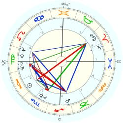 Female Brooks - natal chart (Placidus)
