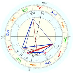 Amy Carter - natal chart (Placidus)