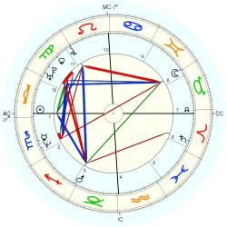 UFO Sighting 14252 - natal chart (Placidus)