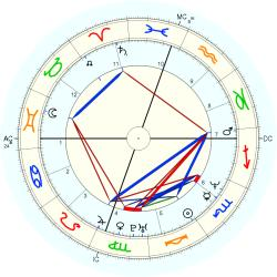UFO Sighting 14253 - natal chart (Placidus)