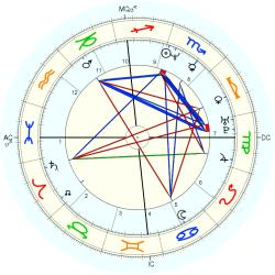 UFO Sighting 14262 - natal chart (Placidus)