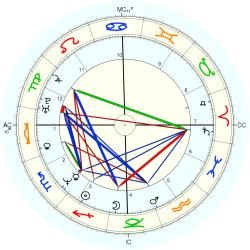 UFO Sighting 14267 - natal chart (Placidus)