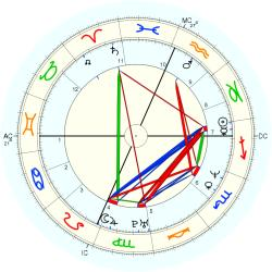 Accident: Plane Crash 14268 - natal chart (Placidus)