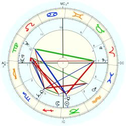 Kidnapped 14270 - natal chart (Placidus)