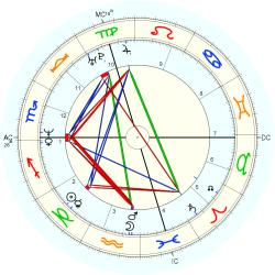 Learning Disabled 14271 - natal chart (Placidus)