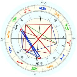 Overweight 14272 - natal chart (Placidus)