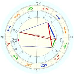 UFO Sighting 14280 - natal chart (Placidus)