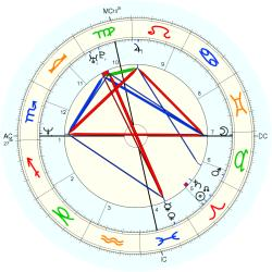 UFO Sighting 14281 - natal chart (Placidus)