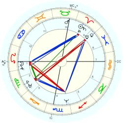 Immune Deficiency 14283 - natal chart (Placidus)