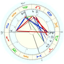 UFO Sighting 14286 - natal chart (Placidus)