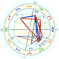 UFO Sighting 14288 - natal chart (Placidus)
