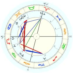 Christopher Jones - natal chart (Placidus)