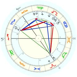 Down's Syndrome 14302 - natal chart (Placidus)