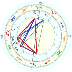 UFO Sighting 14308 - natal chart (Placidus)