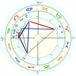 Down's Syndrome 14311 - natal chart (Placidus)