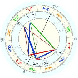 UFO Sighting 14313 - natal chart (Placidus)