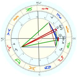 Down's Syndrome 14319 - natal chart (Placidus)