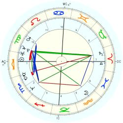 UFO Sighting 14322 - natal chart (Placidus)