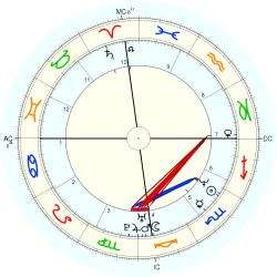 UFO Sighting 14335 - natal chart (Placidus)