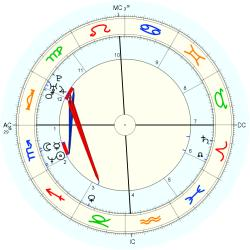 Twins 1968/11/19 No.1 14336 - natal chart (Placidus)