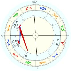 Twins 1968/11/19 No.2 14337 - natal chart (Placidus)