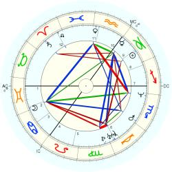 Down's Syndrome 14354 - natal chart (Placidus)
