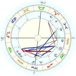 UFO Sighting 14360 - natal chart (Placidus)