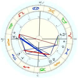 UFO Sighting 14362 - natal chart (Placidus)