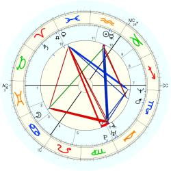Down's Syndrome 14364 - natal chart (Placidus)