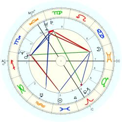 Down's Syndrome 14372 - natal chart (Placidus)