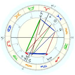 Down's Syndrome 14374 - natal chart (Placidus)