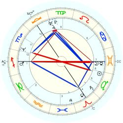 Down's Syndrome 14380 - natal chart (Placidus)