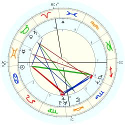 Overweight 14389 - natal chart (Placidus)