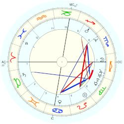 Donnie Wahlberg - natal chart (Placidus)