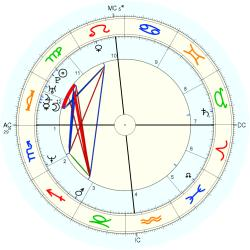 Medical: Cancer 14403 - natal chart (Placidus)