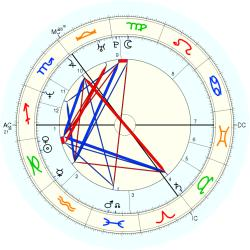 Down's Syndrome 14417 - natal chart (Placidus)