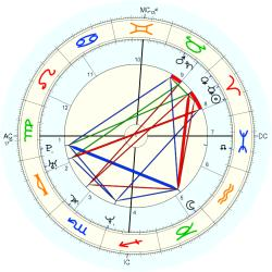 Down's Syndrome 14428 - natal chart (Placidus)