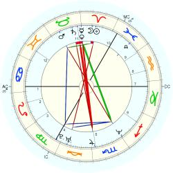 Down's Syndrome 14429 - natal chart (Placidus)