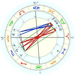 Down's Syndrome 14431 - natal chart (Placidus)