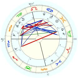 Down's Syndrome 14439 - natal chart (Placidus)