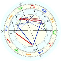 Down's Syndrome 14441 - natal chart (Placidus)