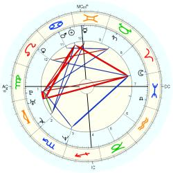 Birth Defect: Club-feet 14442 - natal chart (Placidus)
