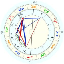 Down's Syndrome 14444 - natal chart (Placidus)
