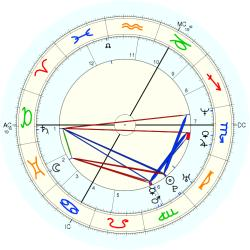 Down's Syndrome 14458 - natal chart (Placidus)