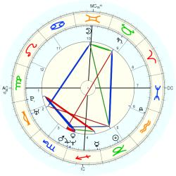 Down's Syndrome 14473 - natal chart (Placidus)