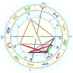 Birth Defect: Brain 14476 - natal chart (Placidus)