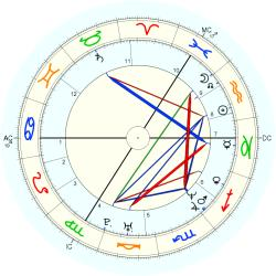 Down's Syndrome 14478 - natal chart (Placidus)
